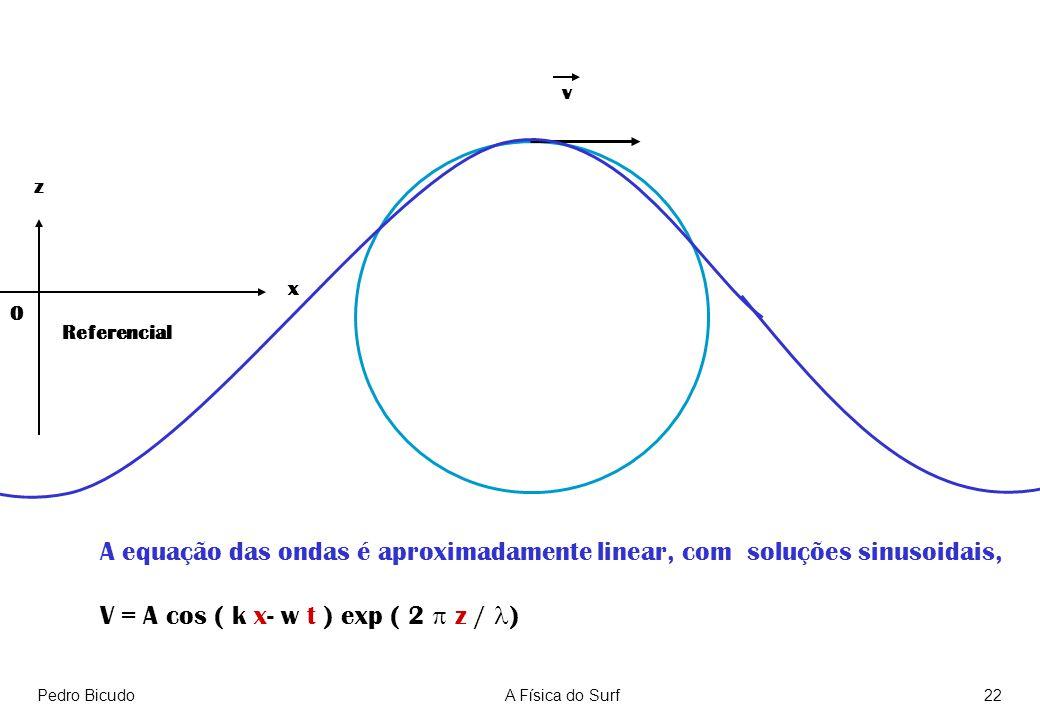 Pedro BicudoA Física do Surf22 v A equação das ondas é aproximadamente linear, com soluções sinusoidais, V = A cos ( k x- w t ) exp ( 2 z / ) Referenc