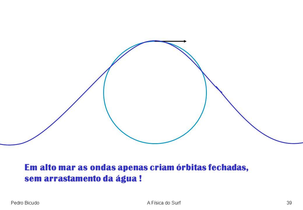 Pedro BicudoA Física do Surf39 Em alto mar as ondas apenas criam órbitas fechadas, sem arrastamento da água !