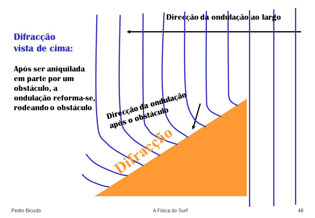 Pedro BicudoA Física do Surf46 Difracção vista de cima: Após ser aniquilada em parte por um obstáculo, a ondulação reforma-se, rodeando o obstáculo Direcção da ondulação ao largo Direcção da ondulação após o obstáculo Difracção