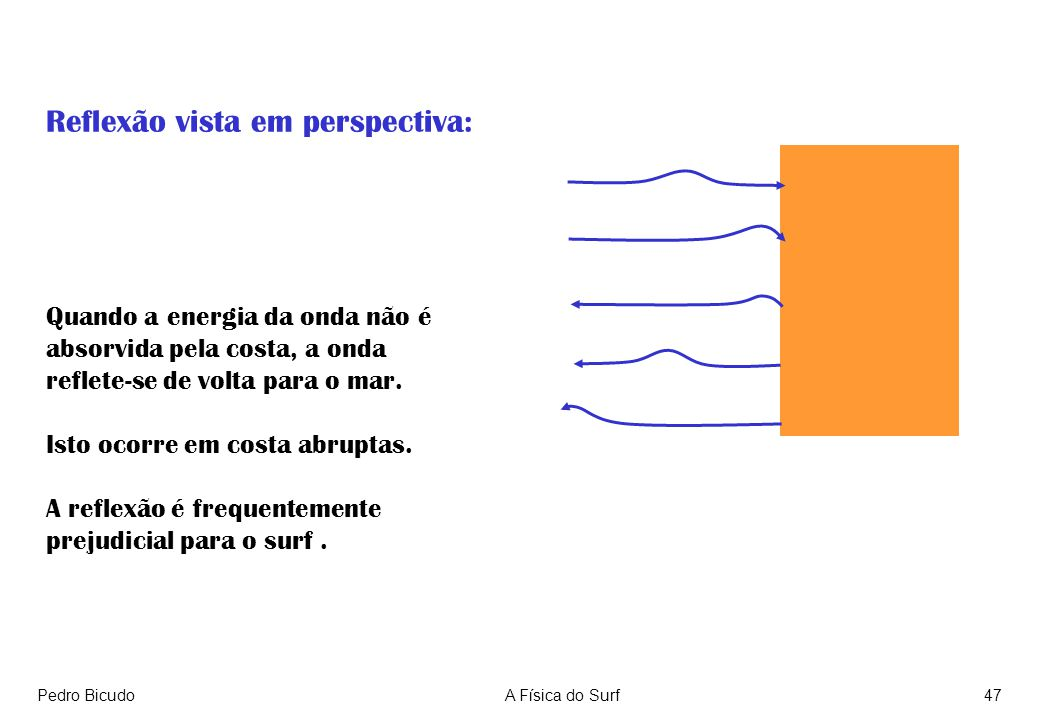 Pedro BicudoA Física do Surf47 Reflexão vista em perspectiva: Quando a energia da onda não é absorvida pela costa, a onda reflete-se de volta para o mar.