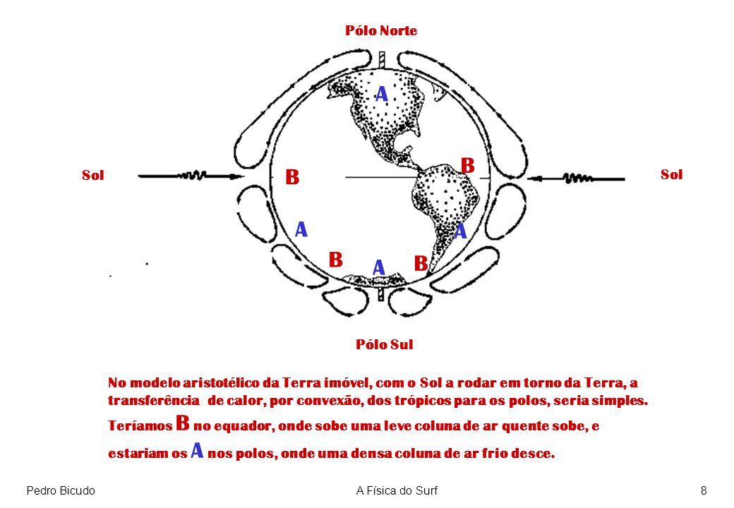 Pedro BicudoA Física do Surf8 Pólo Sul Pólo Norte Sol No modelo aristotélico da Terra imóvel, com o Sol a rodar em torno da Terra, a transferência de calor, por convexão, dos trópicos para os polos, seria simples.