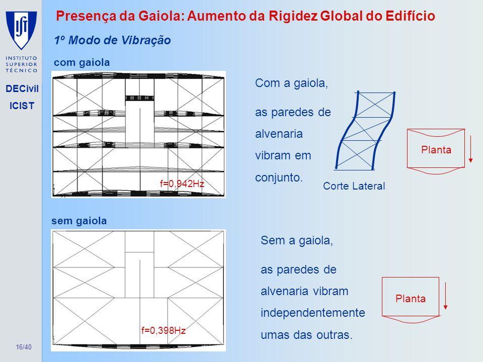16/40 DECivil ICIST f=0,942Hz com gaiola f=0,398Hz sem gaiola 1º Modo de Vibração Sem a gaiola, as paredes de alvenaria vibram independentemente umas