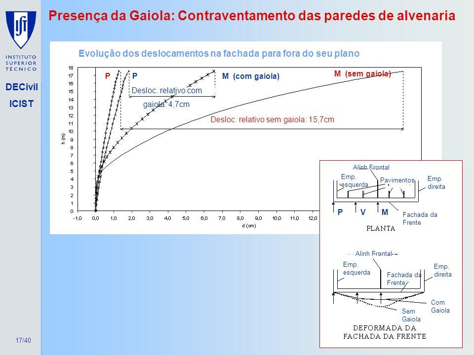 17/40 DECivil ICIST Presença da Gaiola: Contraventamento das paredes de alvenaria Contraventamento das paredes de alvenaria Evolução dos deslocamentos