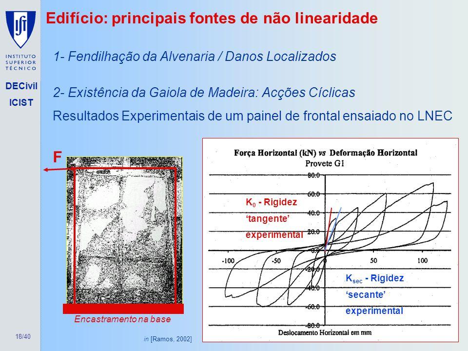 18/40 DECivil ICIST 2- Existência da Gaiola de Madeira: Acções Cíclicas Resultados Experimentais de um painel de frontal ensaiado no LNEC K 0 - Rigide