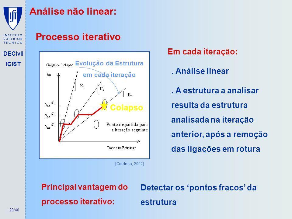 20/40 DECivil ICIST Análise não linear: Processo iterativo. Análise linear. A estrutura a analisar resulta da estrutura analisada na iteração anterior