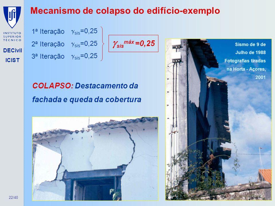 22/40 DECivil ICIST 1ª Iteração 2ª Iteração 3ª Iteração sis =0,25 Mecanismo de colapso do edifício-exemplo sis máx =0,25 COLAPSO: Destacamento da fach