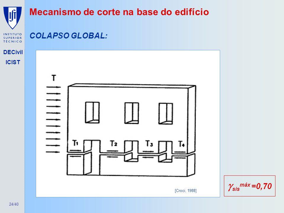 24/40 DECivil ICIST Mecanismo de corte na base do edifício COLAPSO GLOBAL: [Croci, 1988] sis máx =0,70