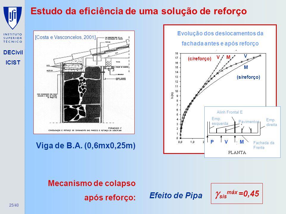 25/40 DECivil ICIST Estudo da eficiência de uma solução de reforço Viga de B.A. (0,6mx0,25m) [Costa e Vasconcelos, 2001] V M (s/reforço) (c/reforço) V