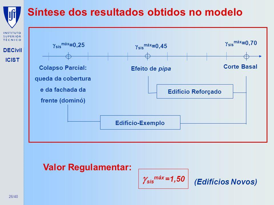26/40 DECivil ICIST Síntese dos resultados obtidos no modelo sis máx =1,50 Valor Regulamentar: (Edifícios Novos) sis máx =0,25 sis máx =0,45 sis máx =