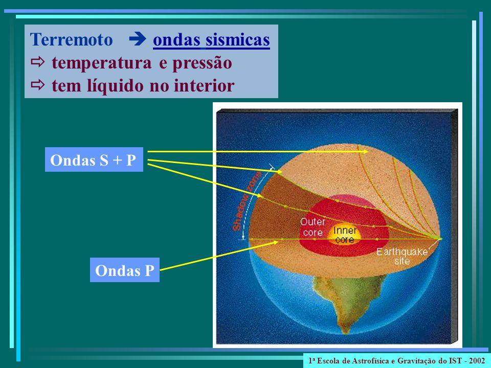 Aparência bandas de nuvens cores diferentes Grande mancha vermelha Composição 86% H + 14% He + metano + amônio + água cores processos químicos complexos Sulfetos (S+H) + Fosfatos (P+H) vermelho, marrom, amarelo Júpiter 1 a Escola de Astrofísica e Gravitação do IST - 2002