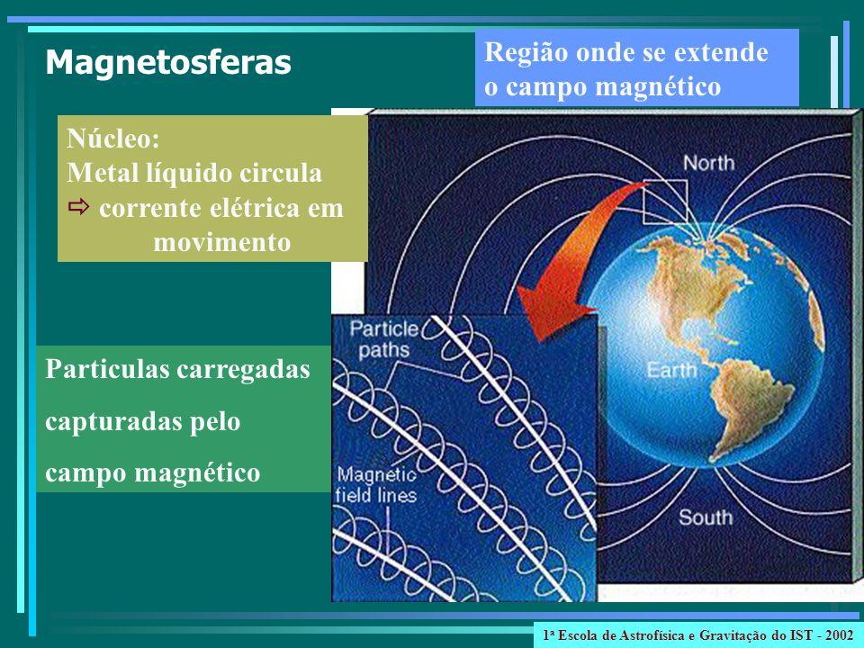 Magnetosferas Região onde se extende o campo magnético Particulas carregadas capturadas pelo campo magnético Núcleo: Metal líquido circula corrente elétrica em movimento 1 a Escola de Astrofísica e Gravitação do IST - 2002