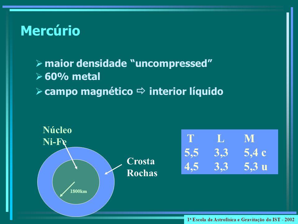 Mercúrio maior densidade uncompressed 60% metal campo magnético interior líquido T L M 5,5 3,35,4 c 4,5 3,35,3 u Núcleo Ni-Fe 1800km Crosta Rochas 1 a Escola de Astrofísica e Gravitação do IST - 2002