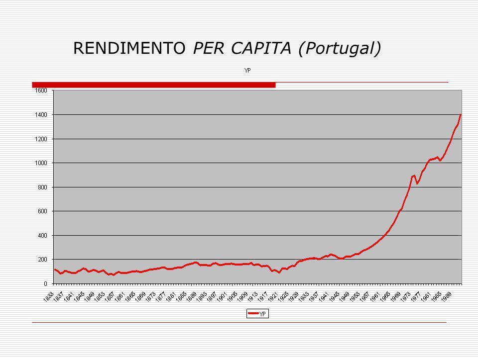 Fontes: Valério (2001) e Comissão Europeia (2006) RENDIMENTO PER CAPITA (Taxa)