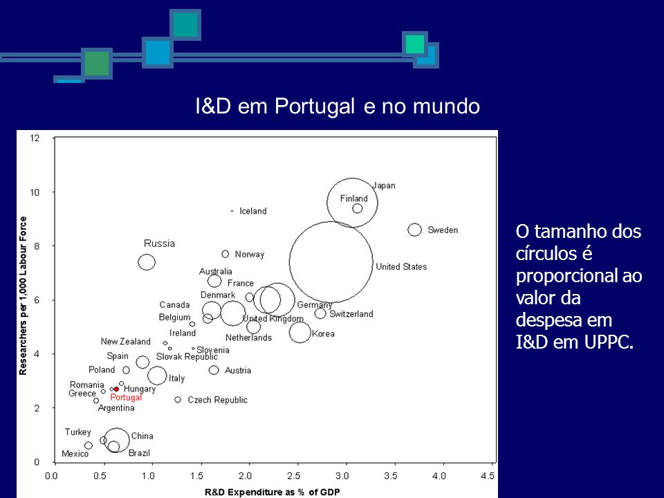 Crescimento exponencial As últimas décadas Nº de doutorados X 8 Nº de Publicações no SCI x 10 I&D em Portugal e no mundo O tamanho dos círculos é proporcional ao valor da despesa em I&D em UPPC.