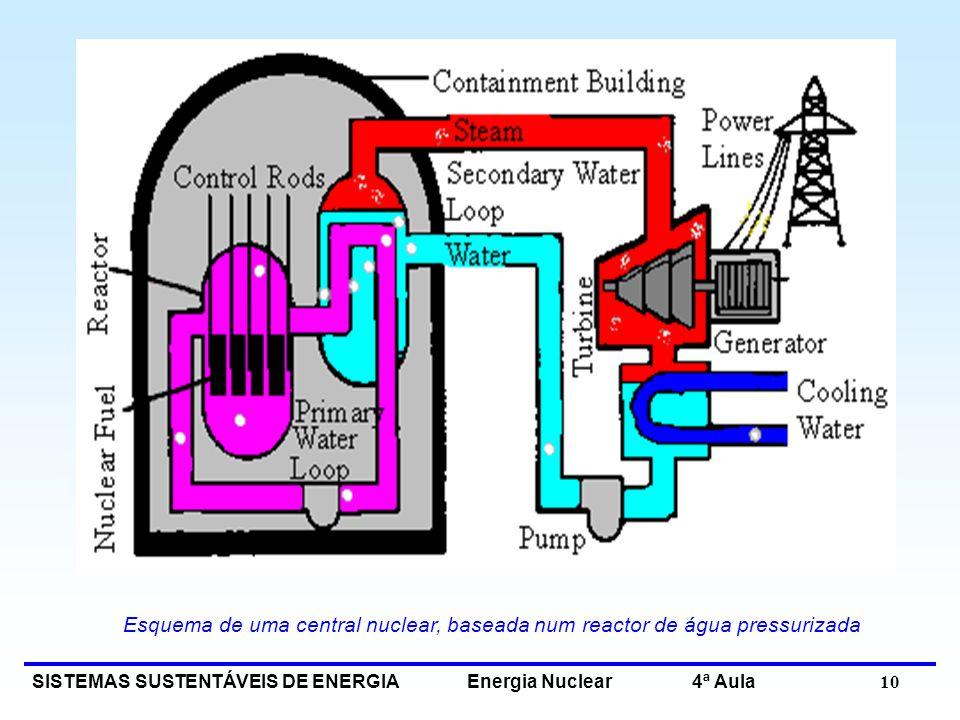 SISTEMAS SUSTENTÁVEIS DE ENERGIA Energia Nuclear 4ª Aula 10 Esquema de uma central nuclear, baseada num reactor de água pressurizada