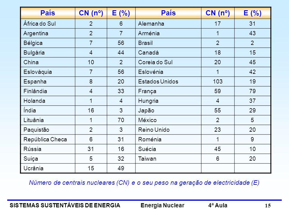 SISTEMAS SUSTENTÁVEIS DE ENERGIA Energia Nuclear 4ª Aula 15 PaísCN (nº)E (%)PaísCN (nº)E (%) África do Sul26Alemanha1731 Argentina27Arménia143 Bélgica