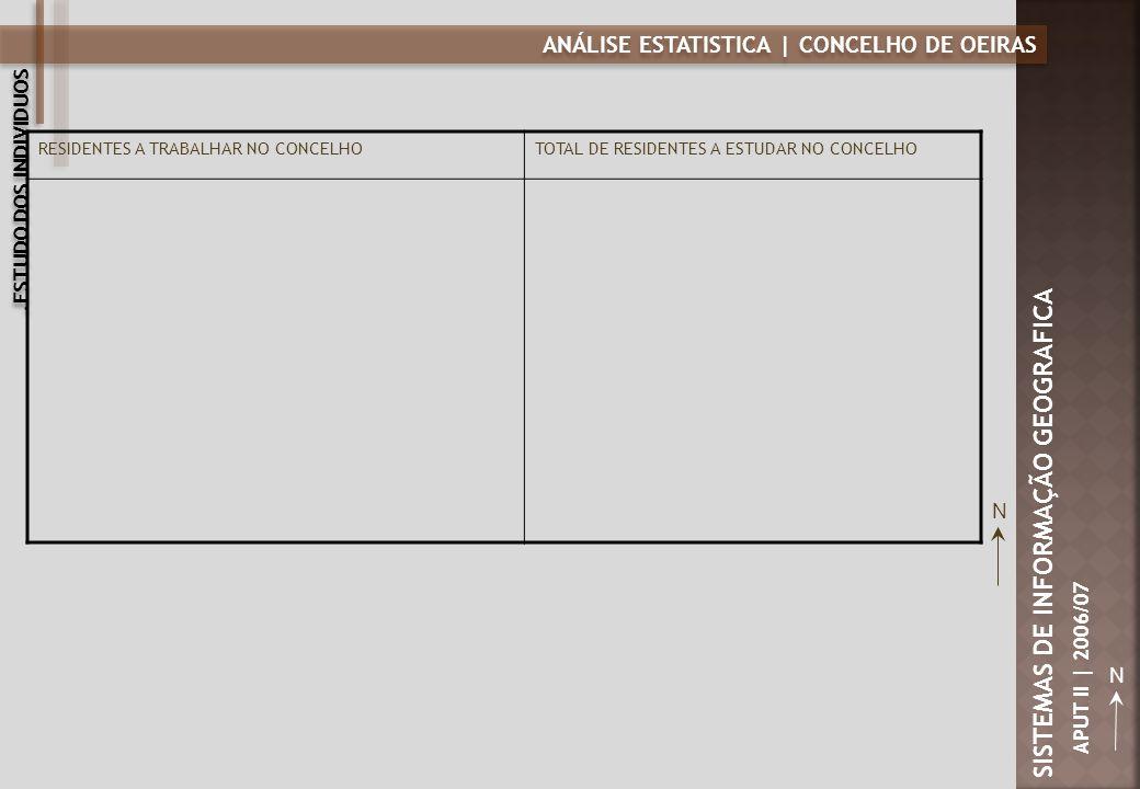 ANÁLISE ESTATISTICA | CONCELHO DE OEIRAS N SISTEMAS DE INFORMAÇÃO GEOGRAFICA APUT II | 2006/07 RESIDENTES A TRABALHAR NO CONCELHOTOTAL DE RESIDENTES A ESTUDAR NO CONCELHO N.