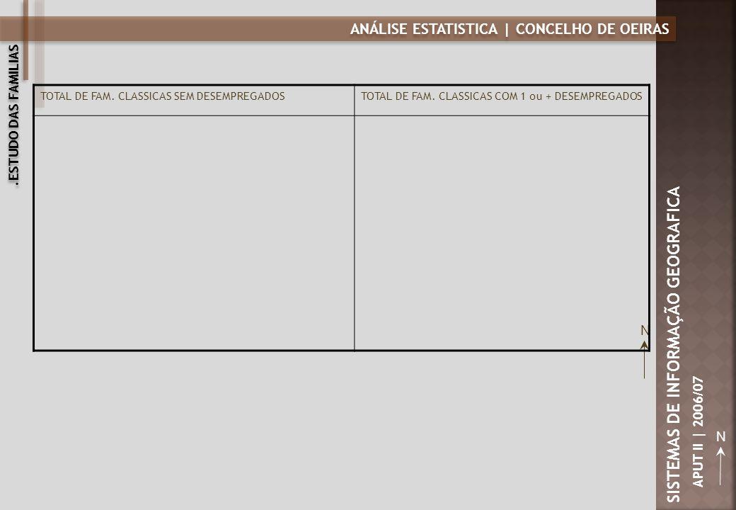 ANÁLISE ESTATISTICA | CONCELHO DE OEIRAS N SISTEMAS DE INFORMAÇÃO GEOGRAFICA APUT II | 2006/07 TOTAL DE FAM. CLASSICAS SEM DESEMPREGADOSTOTAL DE FAM.