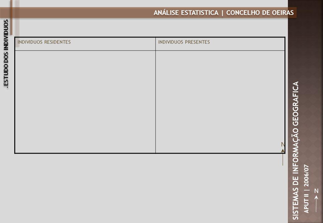 ANÁLISE ESTATISTICA | CONCELHO DE OEIRAS N SISTEMAS DE INFORMAÇÃO GEOGRAFICA APUT II | 2006/07 INDIVIDUOS DESEMPREGADOS Á PROCURA DE 1º EMPREGOINDIVIDUOS DESEMPREGADOS Á PROCURA DE EMPREGO INDIVIDUOS EMPREGADOS.