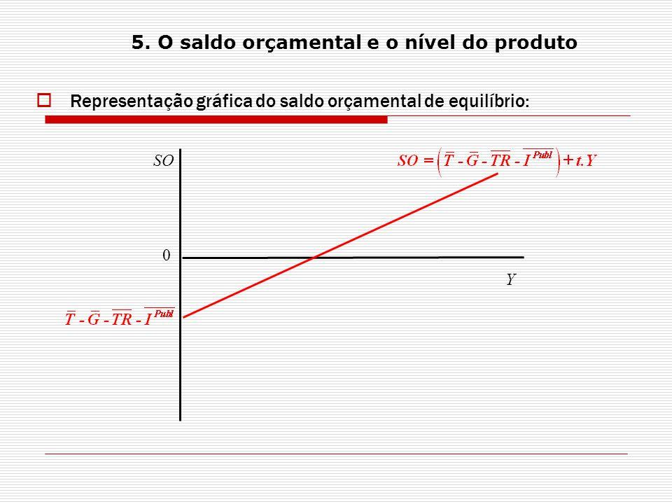 Representação gráfica do saldo orçamental de equilíbrio: SO Y 0 5.