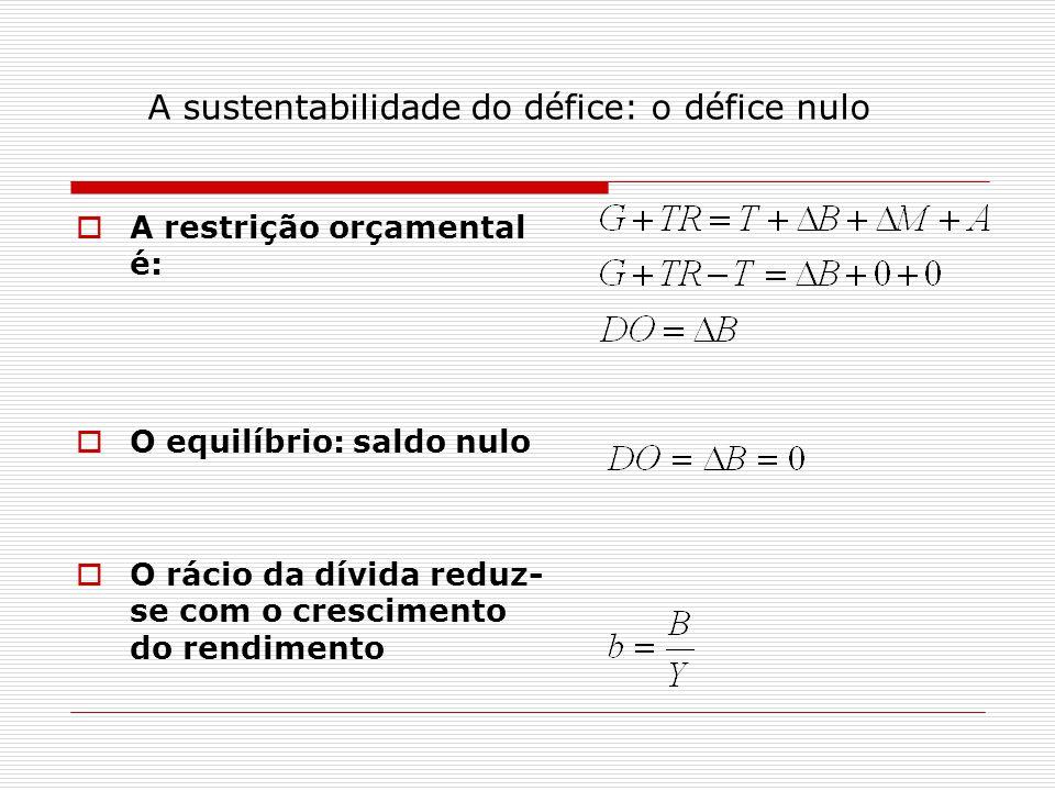 A sustentabilidade do défice: o défice nulo A restrição orçamental é: O equilíbrio: saldo nulo O rácio da dívida reduz- se com o crescimento do rendimento