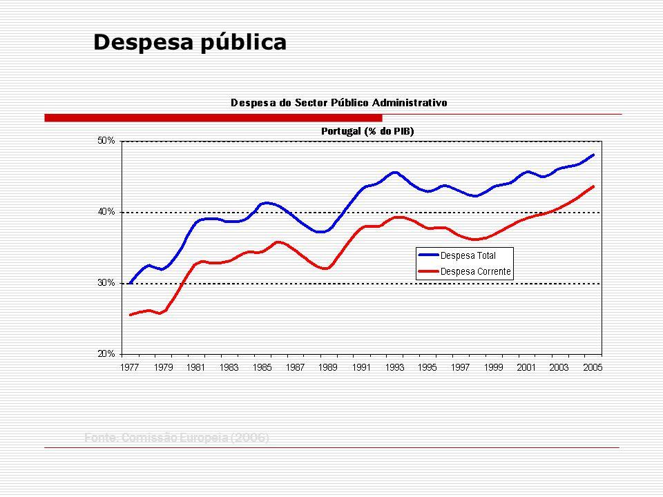 Vamos também admitir que só existe um tipo de receita pública: Impostos (nominais): T t Interessa-nos, muitas vezes, o peso destas variáveis no PIB: Pacto de Estabilidade e Crescimento SO t /Y t > -0,03 ; Limite da UEM para dívida B t /Y t < 0,60 ) Por vezes interessa estudar o saldo primário então usamos a expressão: Para simplificar, vamos admitir que só há três tipos de despesa pública: Consumo público (nominal): G t Transferências do Estado para as famílias (nominais): TR t Juros da dívida pública: i t.B t-1