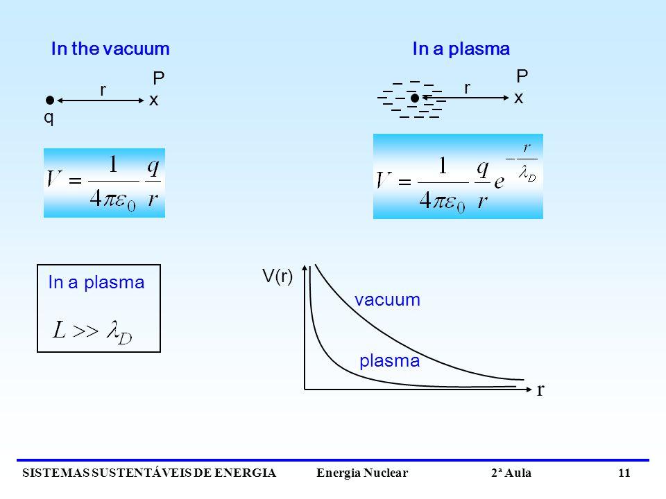 SISTEMAS SUSTENTÁVEIS DE ENERGIA Energia Nuclear 2ª Aula 11 In the vacuum In a plasma x q r x P r P vacuum plasma r V(r)