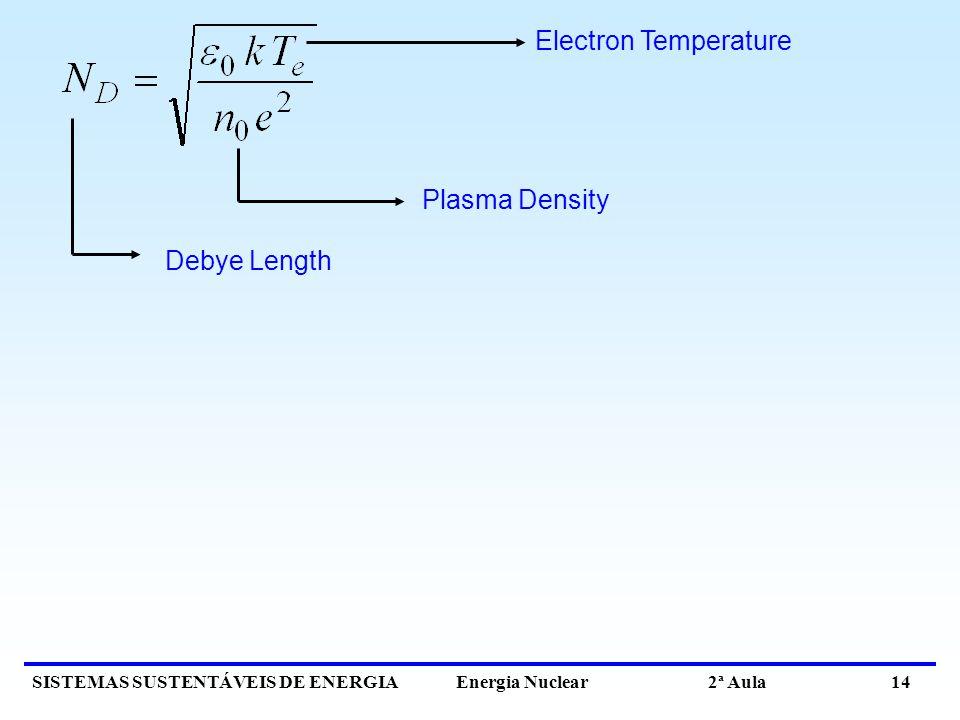 SISTEMAS SUSTENTÁVEIS DE ENERGIA Energia Nuclear 2ª Aula 14 Debye Length Electron Temperature Plasma Density