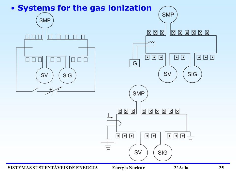 SISTEMAS SUSTENTÁVEIS DE ENERGIA Energia Nuclear 2ª Aula 25 Systems for the gas ionization