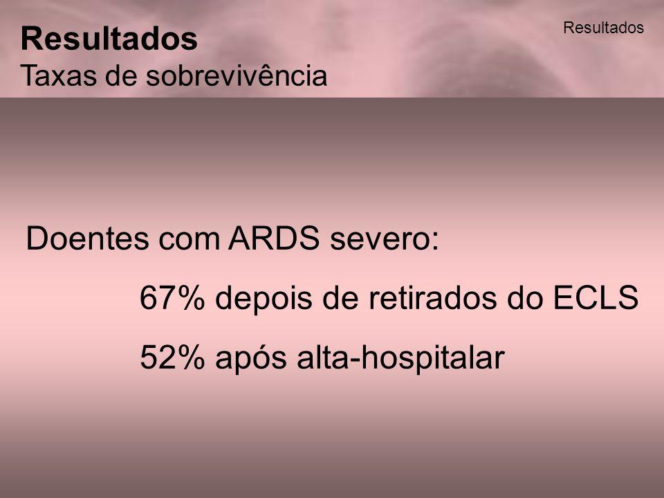 Resultados Taxas de sobrevivência Totais: Por diagnóstico dos pacientes com ARDS severo: Por modos de ECLS: Doentes com ARDS severo: 67% depois de ret