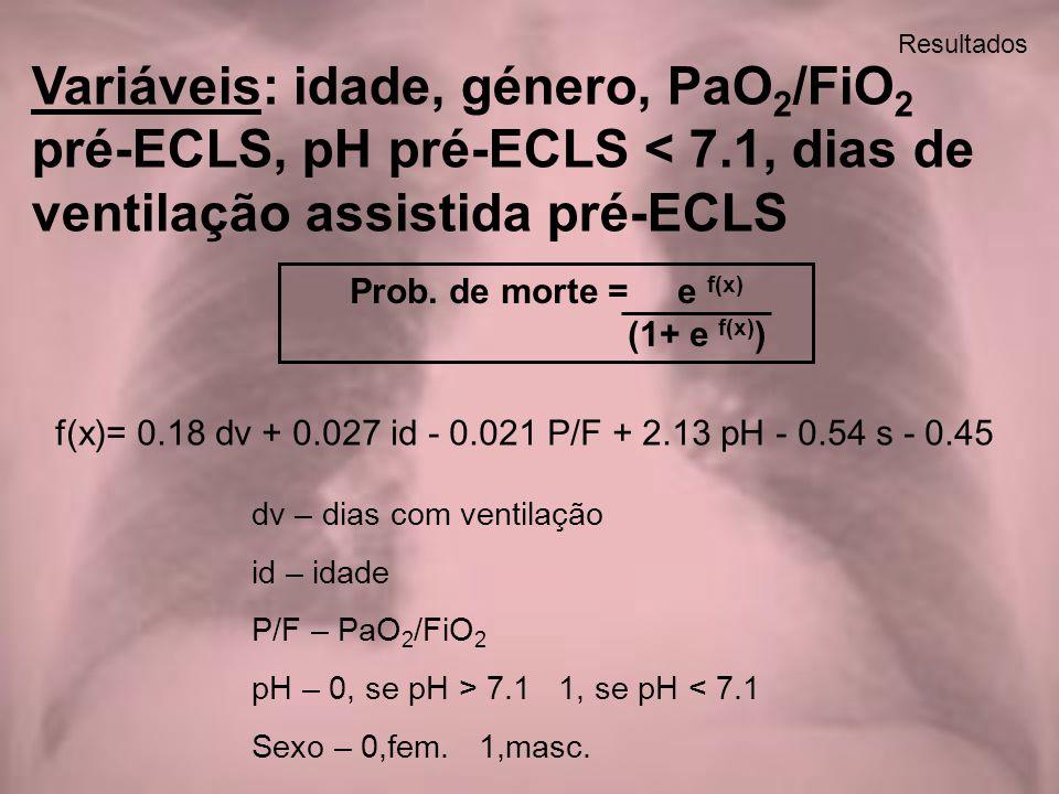 Resultados Variáveis: idade, género, PaO 2 /FiO 2 pré-ECLS, pH pré-ECLS < 7.1, dias de ventilação assistida pré-ECLS f(x)= 0.18 dv + 0.027 id - 0.021