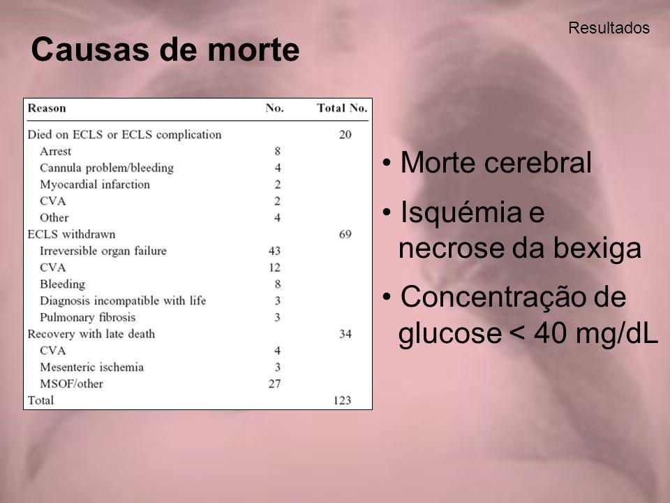 Resultados Causas de morte Morte cerebral Isquémia e necrose da bexiga Concentração de glucose < 40 mg/dL