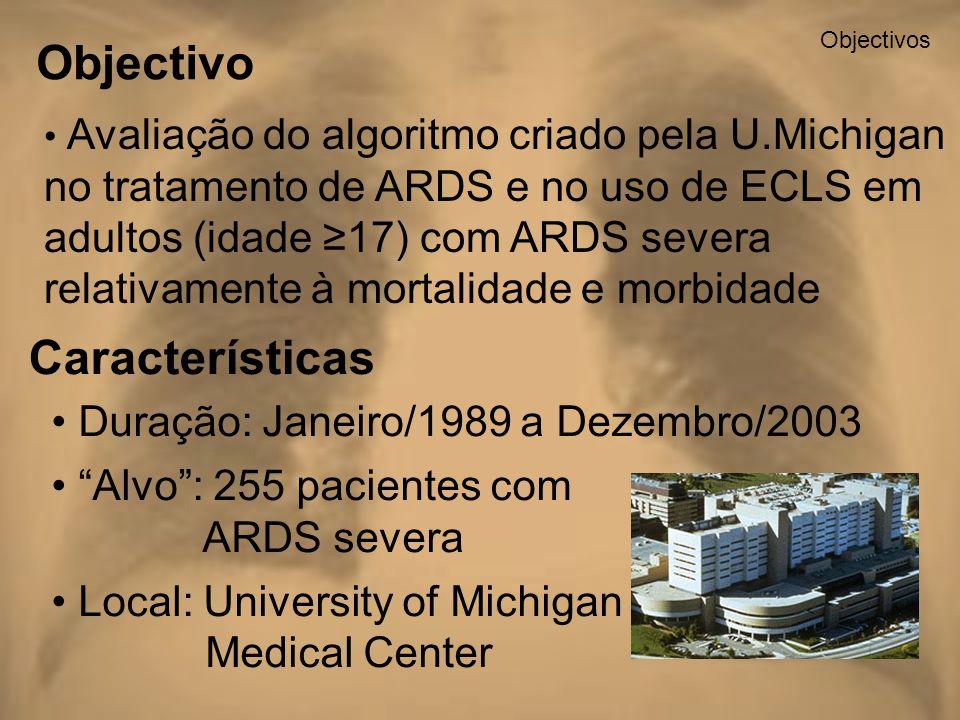 Objectivos Características Duração: Janeiro/1989 a Dezembro/2003 Alvo: 255 pacientes com ARDS severa Local: University of Michigan Medical Center Aval