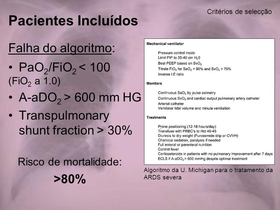 Falha do algoritmo: PaO 2 /FiO 2 < 100 (FiO 2 a 1.0) A-aDO 2 > 600 mm HG Transpulmonary shunt fraction > 30% Critérios de selecção Pacientes Incluídos