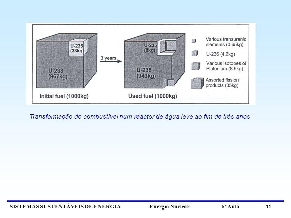 SISTEMAS SUSTENTÁVEIS DE ENERGIA Energia Nuclear 6ª Aula 11 Transformação do combustível num reactor de água leve ao fim de três anos