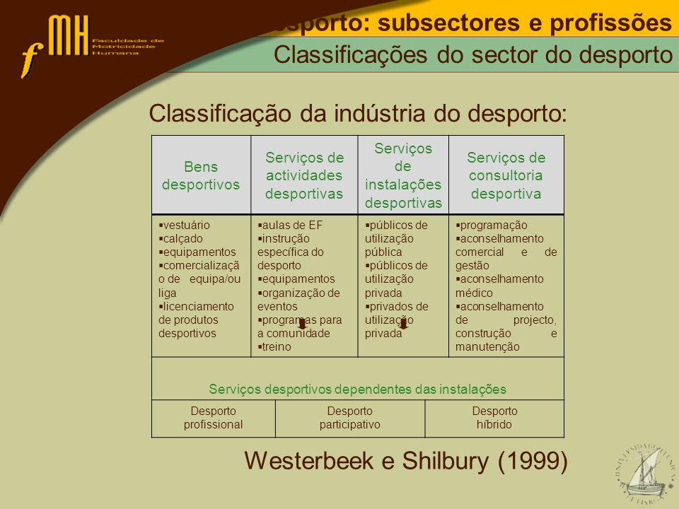Desporto: subsectores e profissões Classificações do sector do desporto Classificação da indústria do desporto: Westerbeek e Shilbury (1999) Bens desp