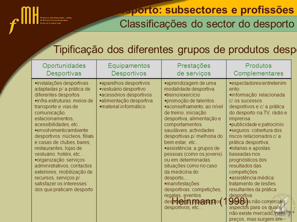 Desporto: subsectores e profissões Classificações do sector do desporto Tipificação dos diferentes grupos de produtos desportivos: Oportunidades Despo
