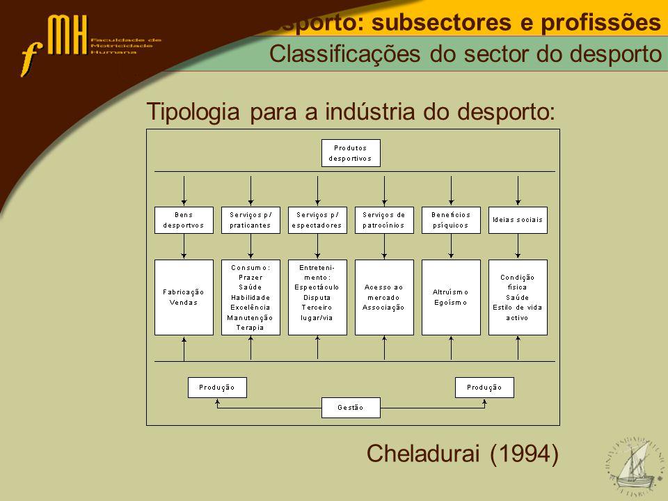 Desporto: subsectores e profissões Classificações do sector do desporto Tipologia para a indústria do desporto: Cheladurai (1994)