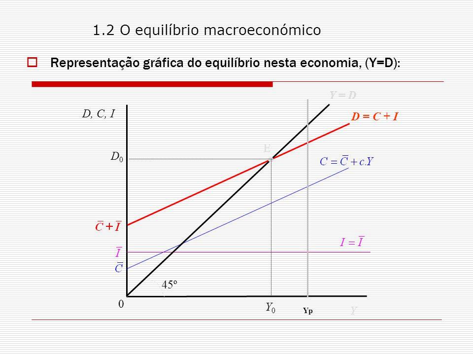 Representação gráfica do equilíbrio nesta economia, (Y=D): D, C, I Y 0 45º D = C + I Y = D E Y 0 Yp D0D0 1.2 O equilíbrio macroeconómico