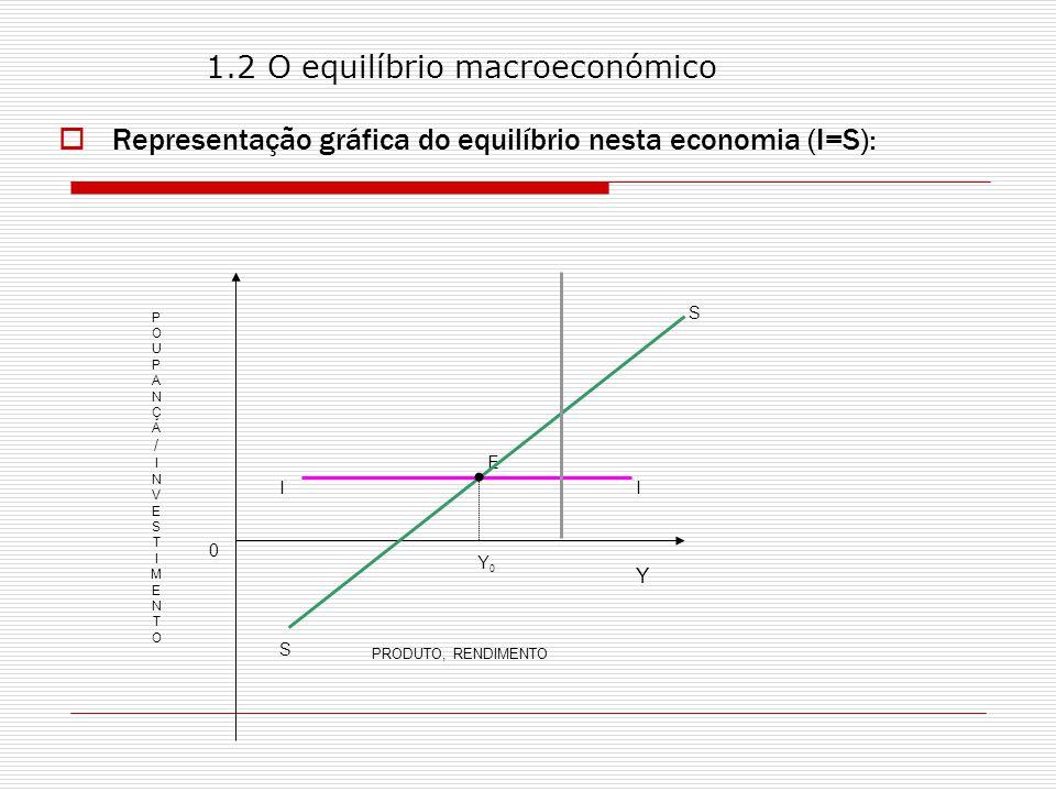 0 Y0Y0 Y PRODUTO, RENDIMENTO E I S S POUPANÇA/INVESTIMENTOPOUPANÇA/INVESTIMENTO I 1.2 O equilíbrio macroeconómico Representação gráfica do equilíbrio nesta economia (I=S):