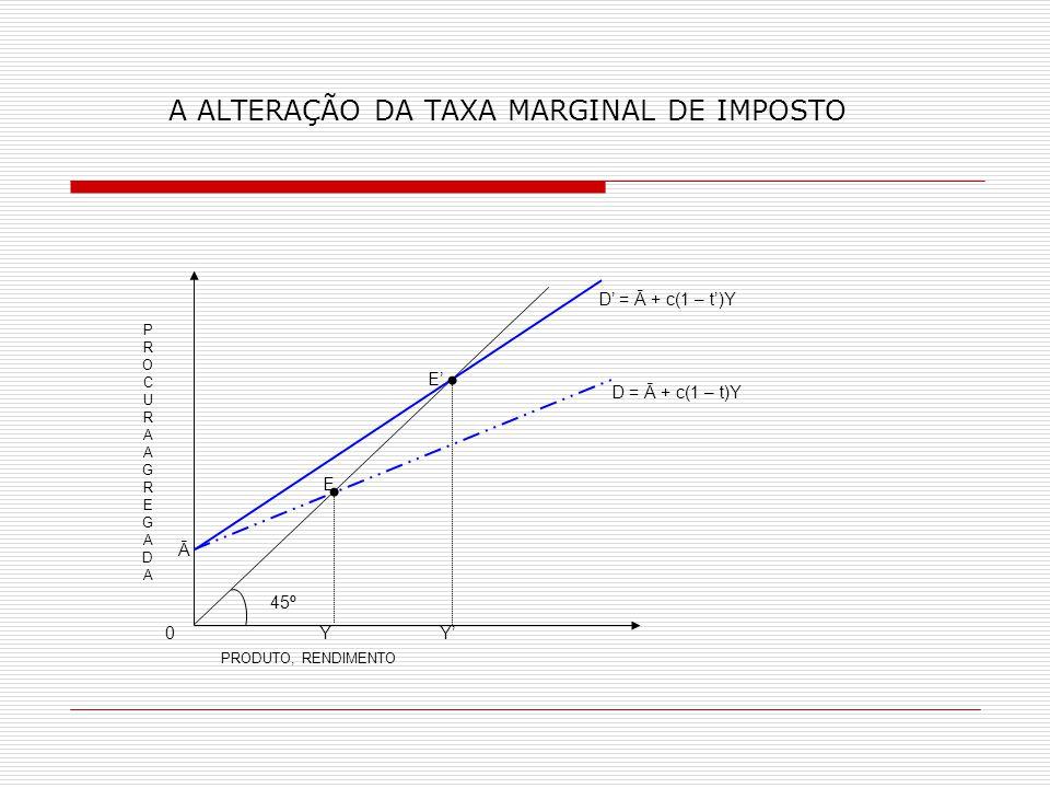 A ALTERAÇÃO DA TAXA MARGINAL DE IMPOSTO PROCURAAGREGADAPROCURAAGREGADA D = Ā + c(1 – t)Y E E Ā 45º 0 Y Y PRODUTO, RENDIMENTO