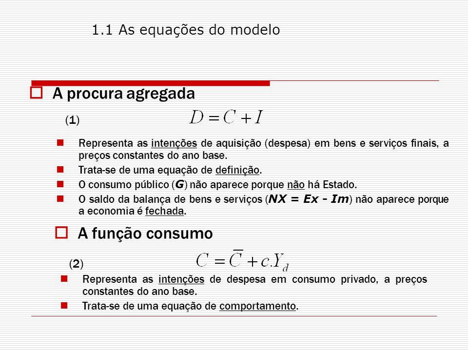 A procura agregada (1) Representa as intenções de aquisição (despesa) em bens e serviços finais, a preços constantes do ano base.