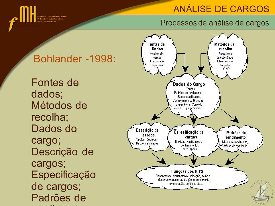 Bohlander -1998: Fontes de dados; Métodos de recolha; Dados do cargo; Descrição de cargos; Especificação de cargos; Padrões de rendimento; Funções de RHs.