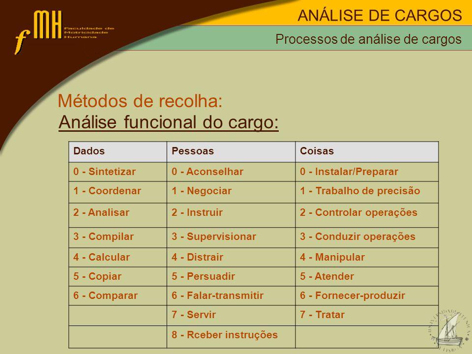 Análise funcional do cargo: Processos de análise de cargos ANÁLISE DE CARGOS DadosPessoasCoisas 0 - Sintetizar0 - Aconselhar0 - Instalar/Preparar 1 - Coordenar1 - Negociar1 - Trabalho de precisão 2 - Analisar2 - Instruir2 - Controlar operações 3 - Compilar3 - Supervisionar3 - Conduzir operações 4 - Calcular4 - Distrair4 - Manipular 5 - Copiar5 - Persuadir5 - Atender 6 - Comparar6 - Falar-transmitir6 - Fornecer-produzir 7 - Servir7 - Tratar 8 - Rceber instruções Métodos de recolha: