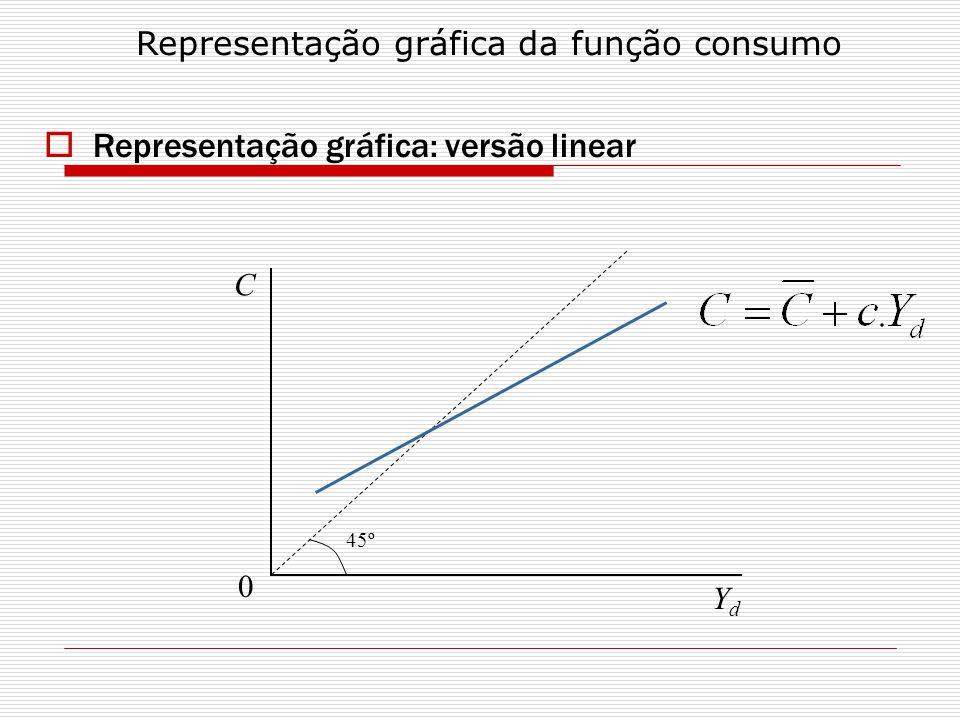 Representação gráfica: versão linear C YdYd 0 45º Representação gráfica da função consumo