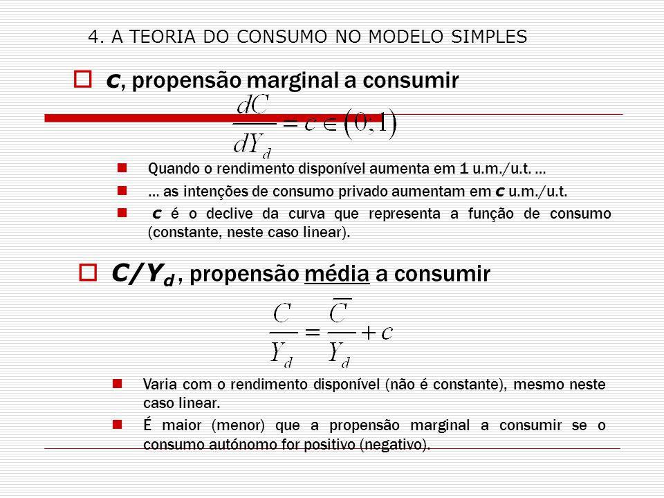 c, propensão marginal a consumir Quando o rendimento disponível aumenta em 1 u.m./u.t. … … as intenções de consumo privado aumentam em c u.m./u.t. c é