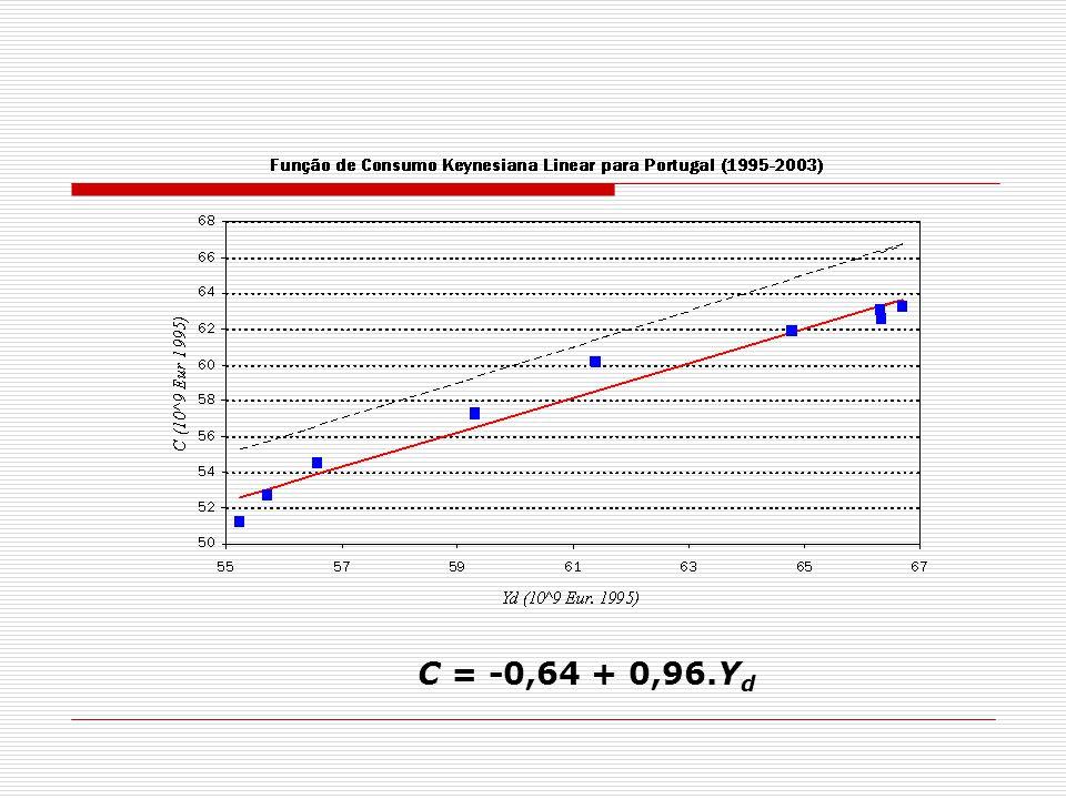C = -0,64 + 0,96.Y d