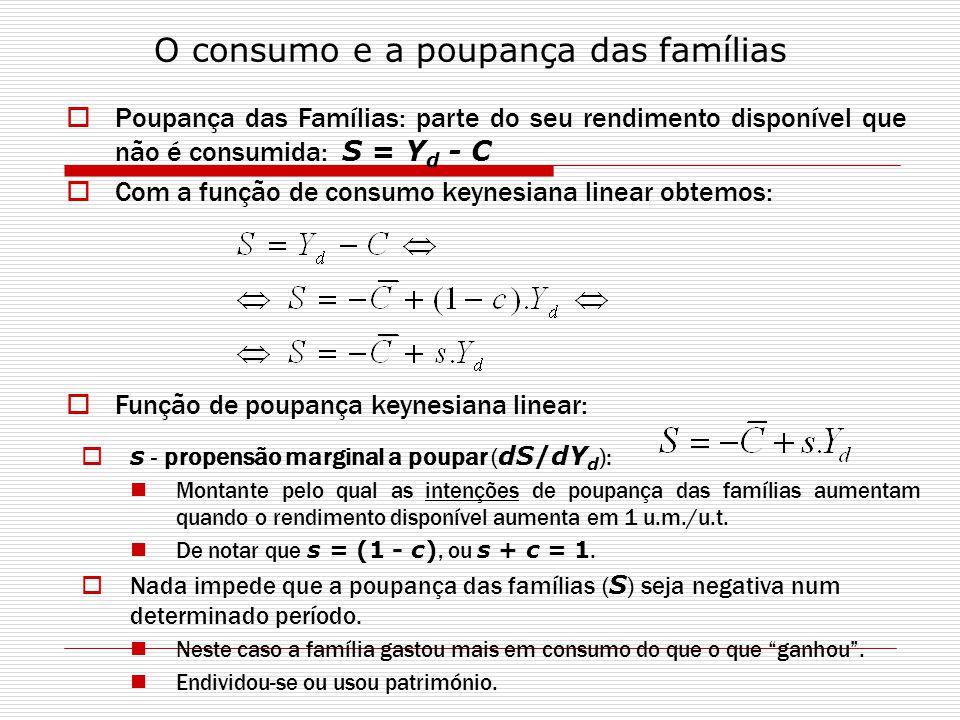 Poupança das Famílias: parte do seu rendimento disponível que não é consumida: S = Y d - C Com a função de consumo keynesiana linear obtemos: O consum