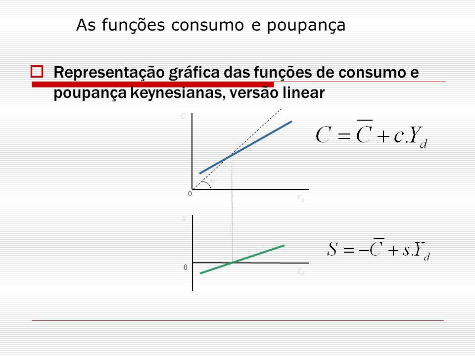 Representação gráfica das funções de consumo e poupança keynesianas, versão linear C YdYd 0 45º S YdYd 0 As funções consumo e poupança