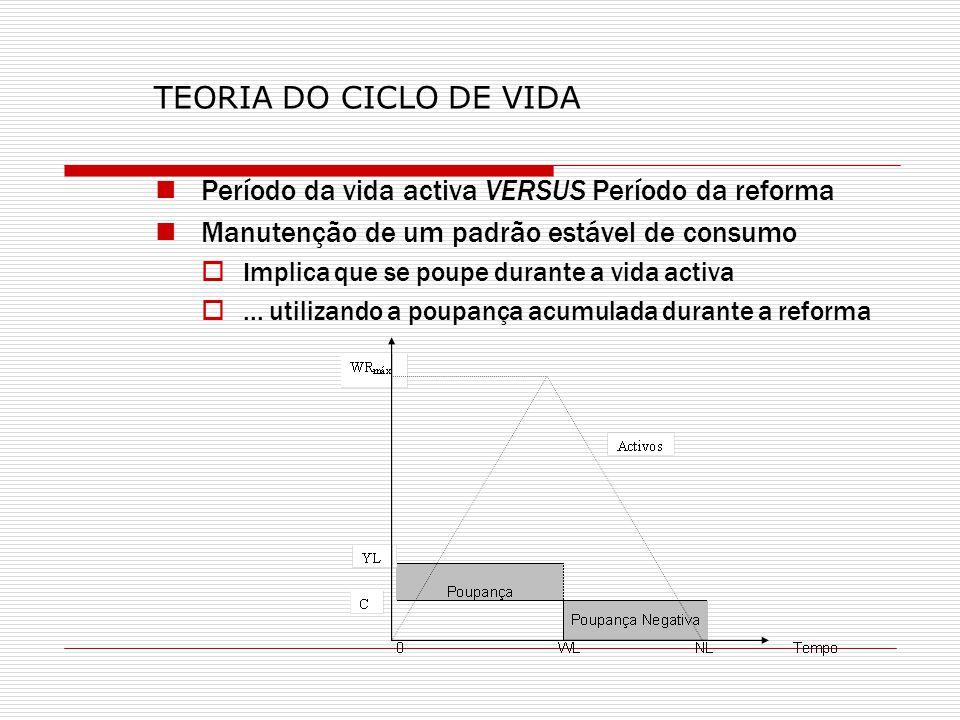 TEORIA DO CICLO DE VIDA Período da vida activa VERSUS Período da reforma Manutenção de um padrão estável de consumo Implica que se poupe durante a vid